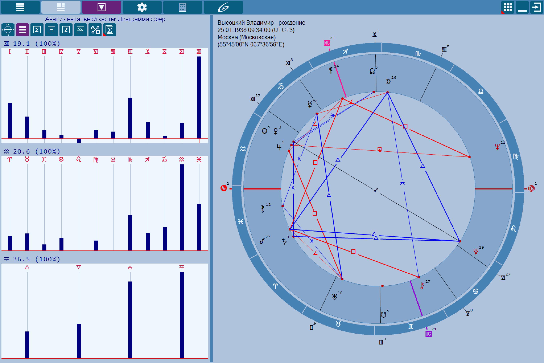 Толкование гороскопа, которое вы получите заполнив форму ниже, можно считать первым приближением к полноценной интерпретации индивидуального гороскопа.