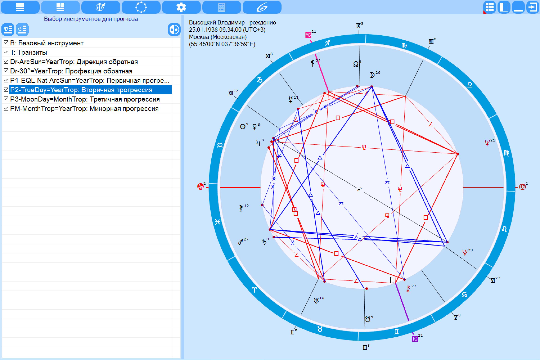 Для астрологического купить программа прогноза