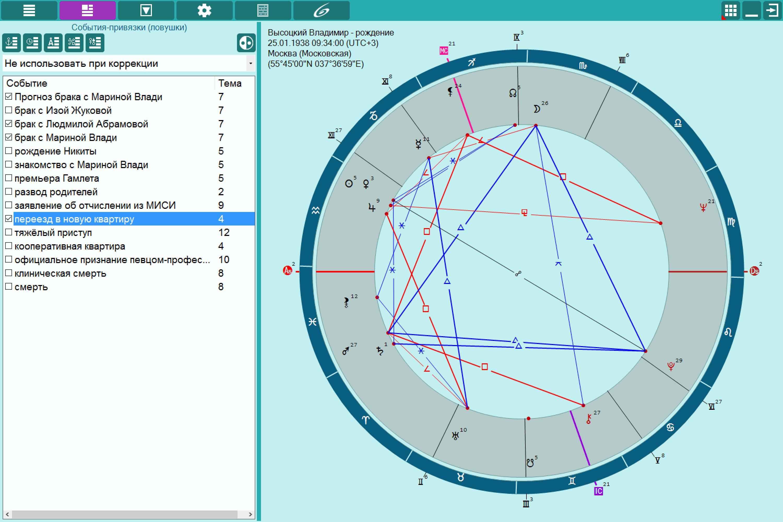 Составление натальной карты и гороскопа